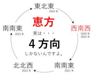 恵方2020